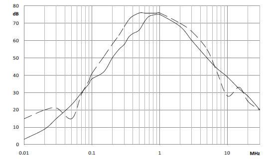 Insertion Loss 0030