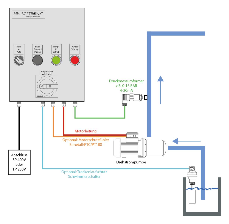 Pumpensteuerung Schaltschrank