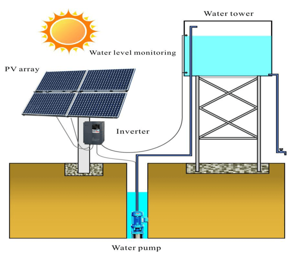 Solar inverter area of operation